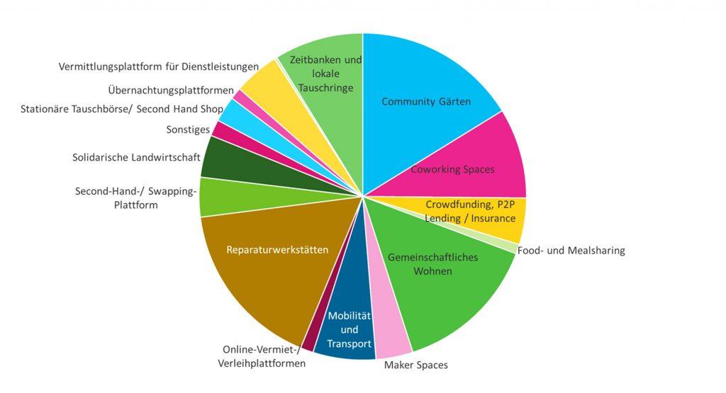 Grafik zur Verteilung von Sharing-Organisation